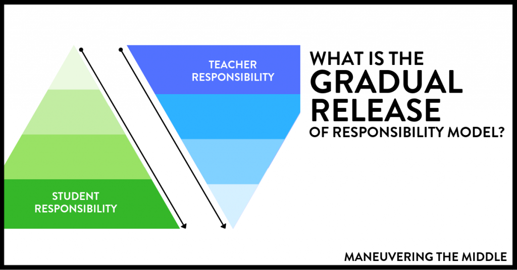 The gradual release of responsibility model allows for students to take more and more ownership of the content. Here are some tips and ideas for how and when to implement it.