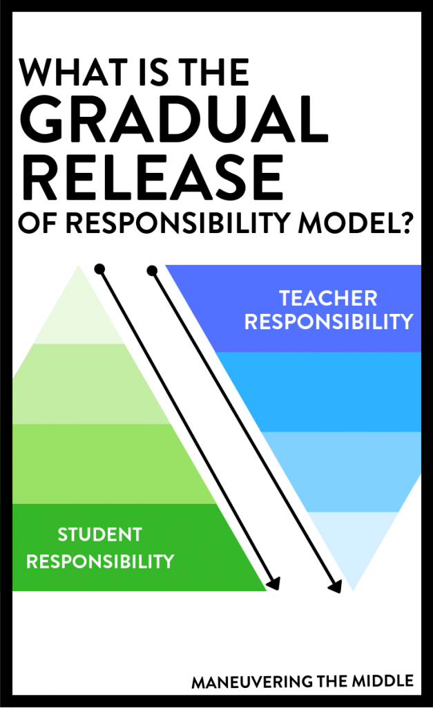 The gradual release of responsibility model allows for students to take more and more ownership of the content. Here are some tips and ideas for how and when to implement it. | maneuveringthemiddle.com