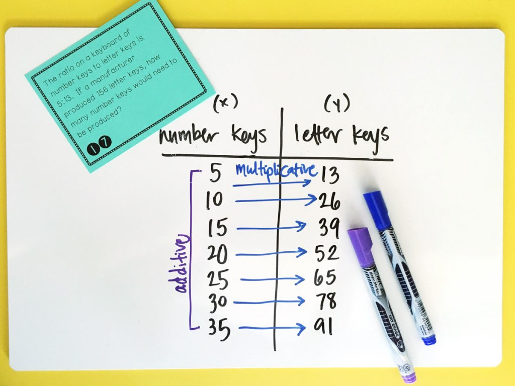 Ratios in the Classroom Maneuvering the Middle – Equivalent Ratios Worksheet