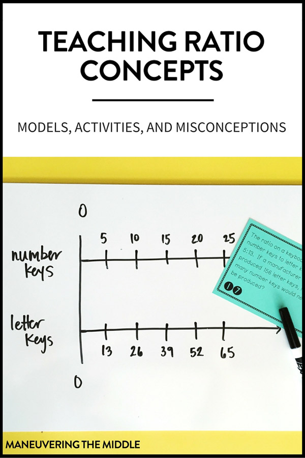 Ideas for incorporating ratio models within the math classroom. Great visual examples to support mathematical thinking and problem solving. | maneuveringthemiddle.com
