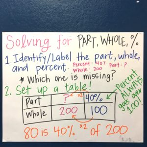 How to Teach Part, Whole, and Percent