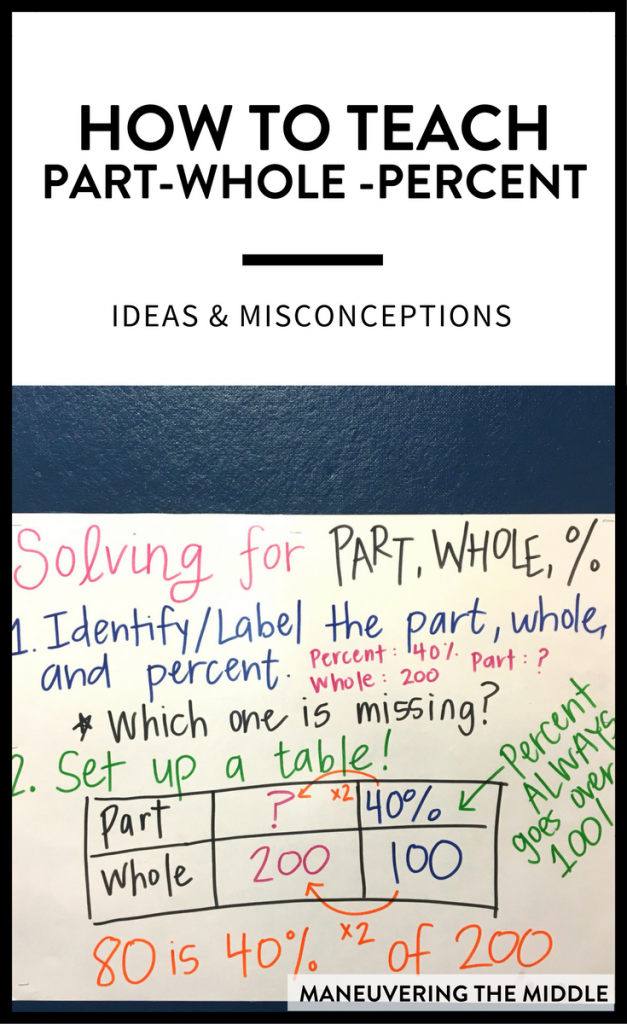Part, whole, and percent problems can be a problem for teachers to teach! Here are ideas for implementation and tips to help every student master the skill. | maneuveringthemiddle.com