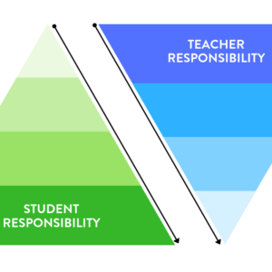 The Gradual Release of Responsibility Model