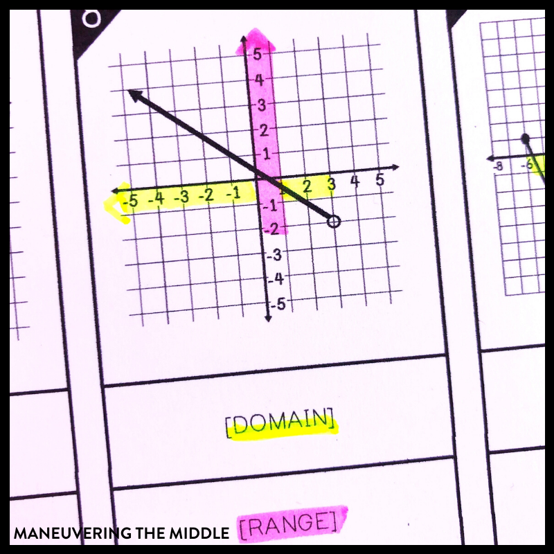 Domain and range is a skill that can be challenging for students & thus challenging for teachers. Here are 4 tips to help your class with domain and range.   maneuveringthemiddle.com